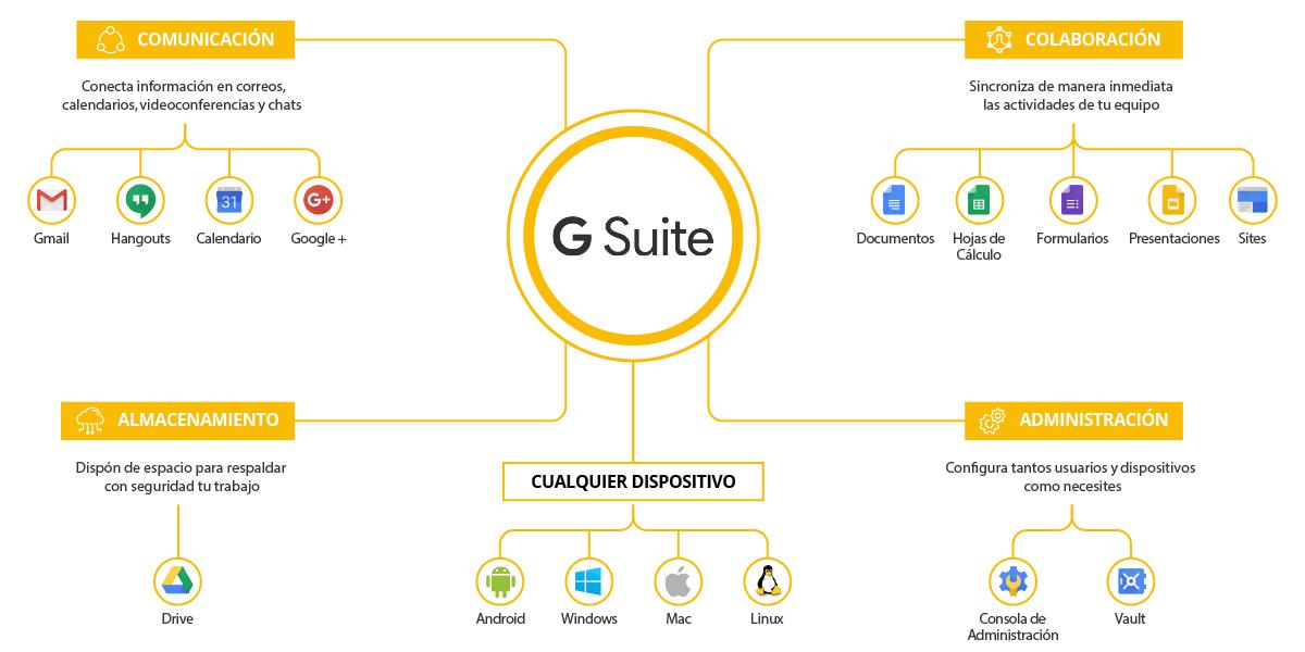 Infografía - Aplicaciones Google Apps