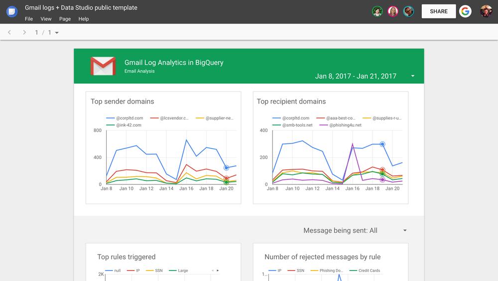 Gmail integración BigQuery