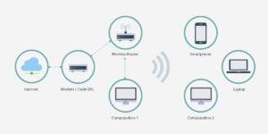 WLAN (Wireless Local Area Network)