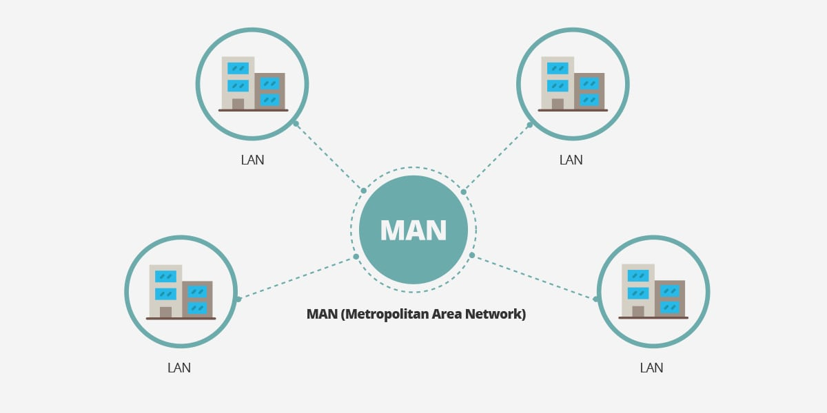 Redes inform ticas lan man y wan en qu se diferencian for Red de una oficina