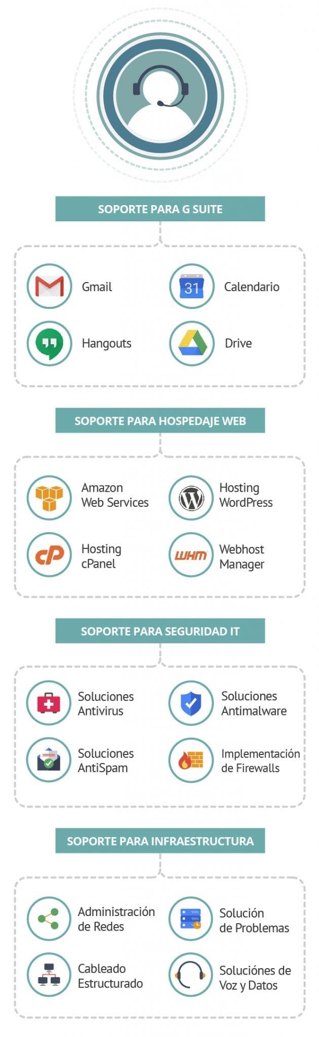 Infografía - Soporte IT