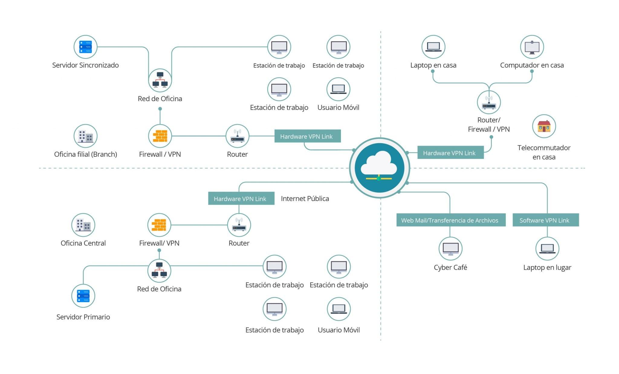 Infografía - Redes e infraestructura
